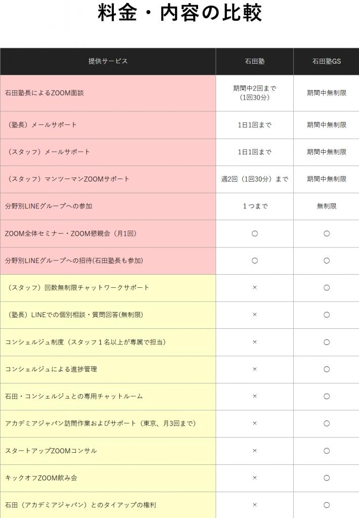 石田塾GS比較